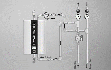Non-Chemical Water Treatment
