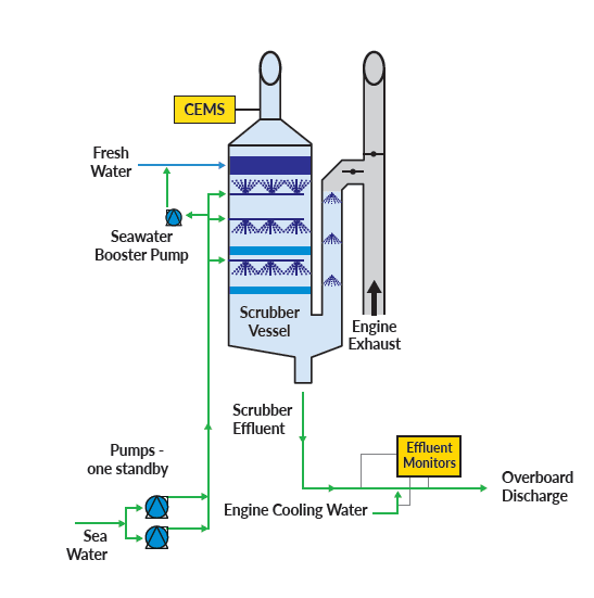 Exhaust Gas Cleaning System